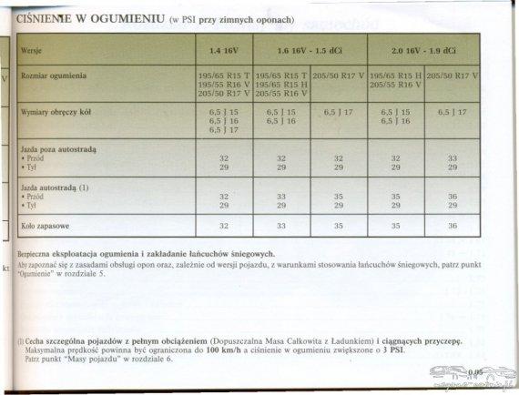 2794  570xfloat= megane2 2 Ciśnienie opon w Renault Meganejakie ciśnienie opon megane jaki rozmiar opon megane jaki rozmiar felg megane